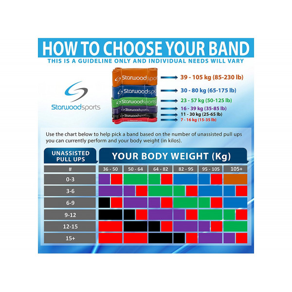 Resistance Bands Quantum: Resistance Bands, Pull Up Bands, Exercise Bands